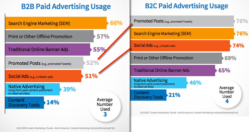 Paid advertising usage 2016 - B2B and B2C