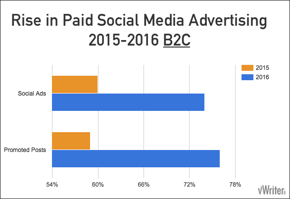 Paid social media advertising 2015-2016 B2C